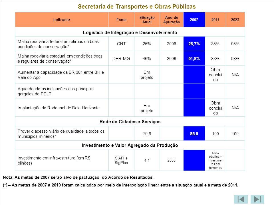 Secretaria de Transportes e Obras Públicas