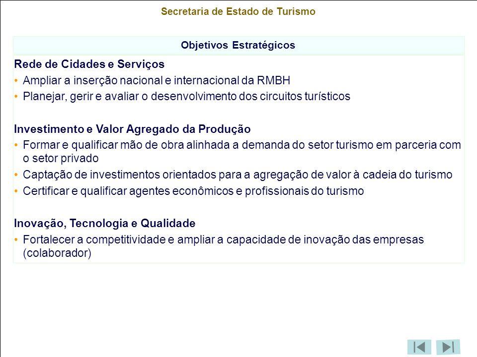 Secretaria de Estado de Turismo Objetivos Estratégicos