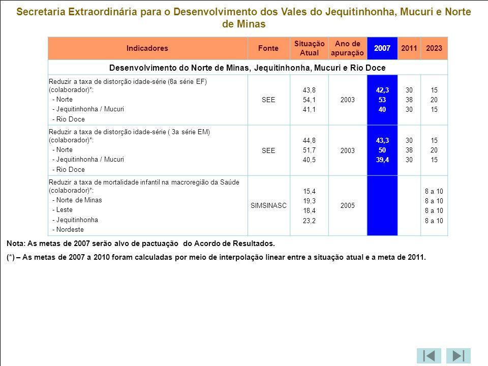 Desenvolvimento do Norte de Minas, Jequitinhonha, Mucuri e Rio Doce