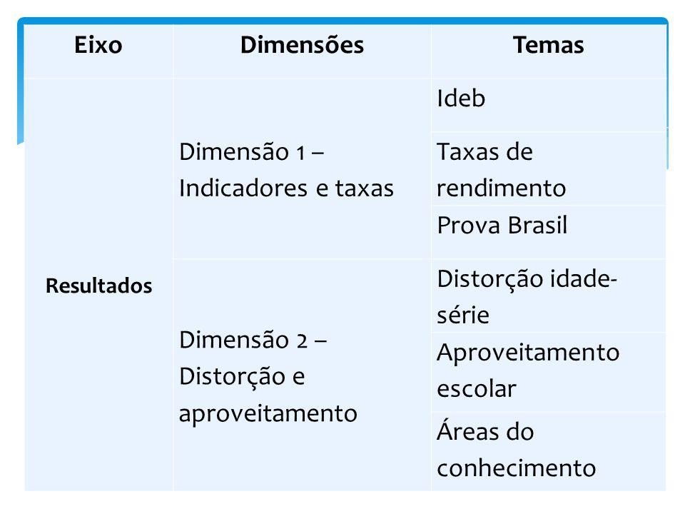 Dimensão 1 – Indicadores e taxas Ideb Taxas de rendimento Prova Brasil