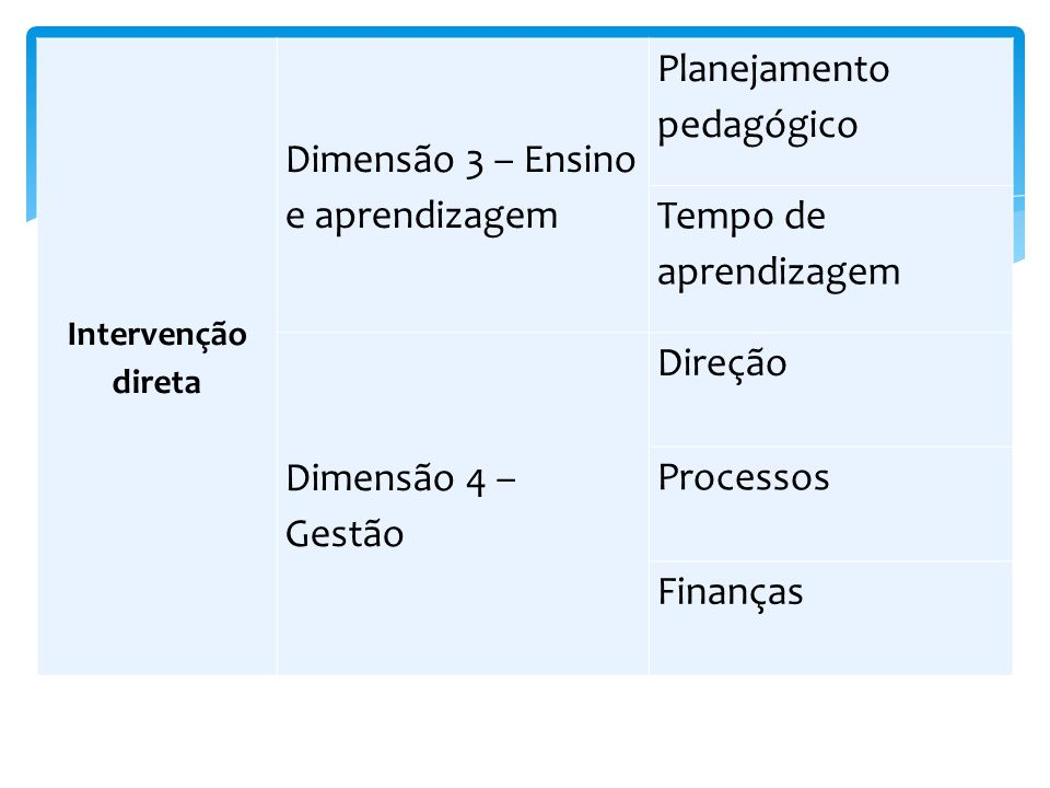 Dimensão 3 – Ensino e aprendizagem Planejamento pedagógico