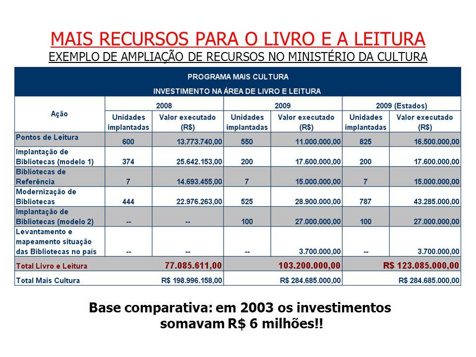 Base comparativa: em 2003 os investimentos