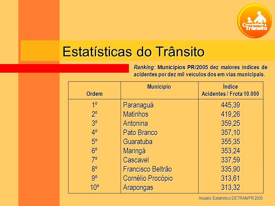 Estatísticas do Trânsito