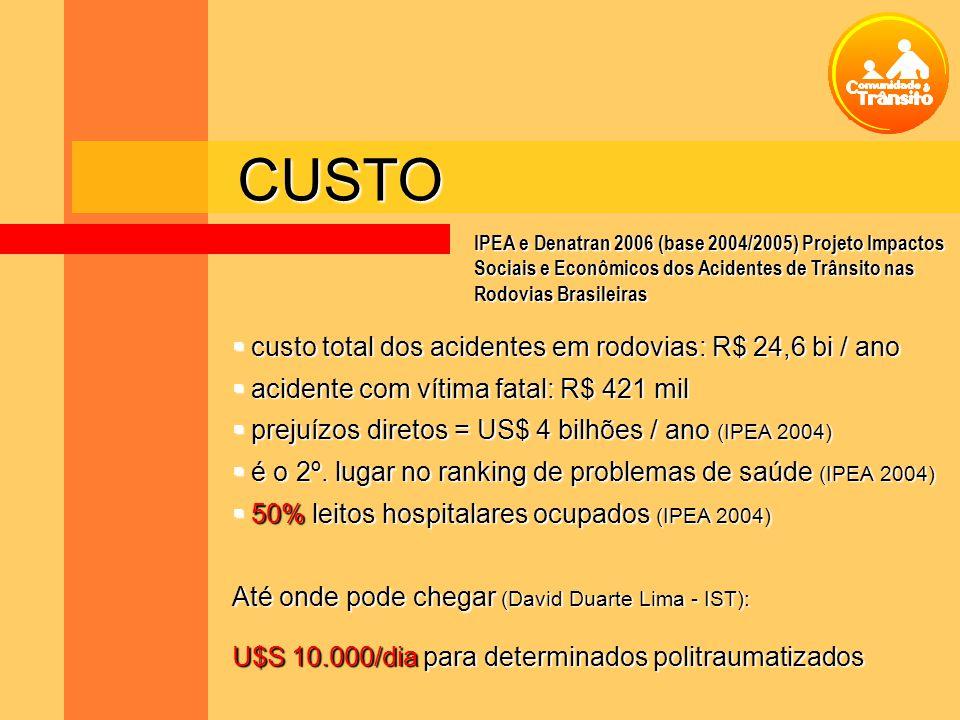 CUSTO custo total dos acidentes em rodovias: R$ 24,6 bi / ano