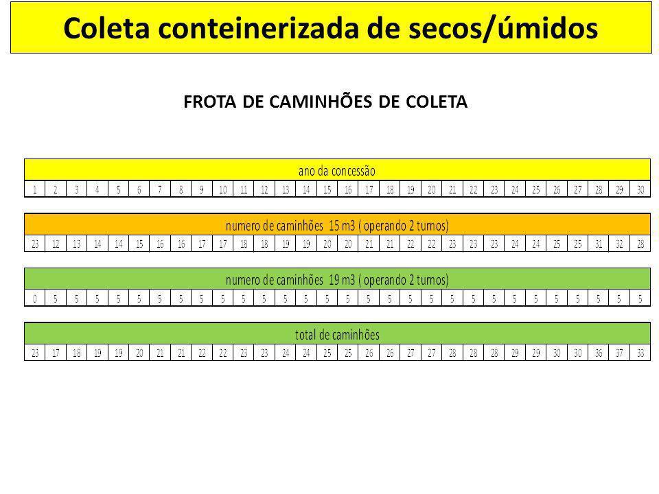 Coleta conteinerizada de secos/úmidos FROTA DE CAMINHÕES DE COLETA