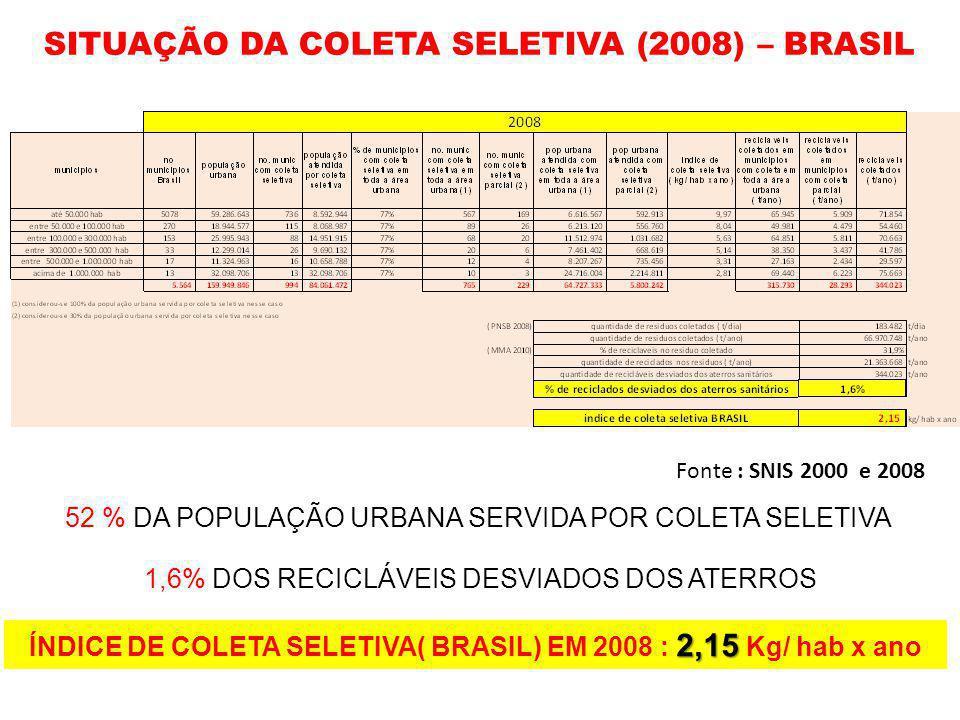 ÍNDICE DE COLETA SELETIVA( BRASIL) EM 2008 : 2,15 Kg/ hab x ano