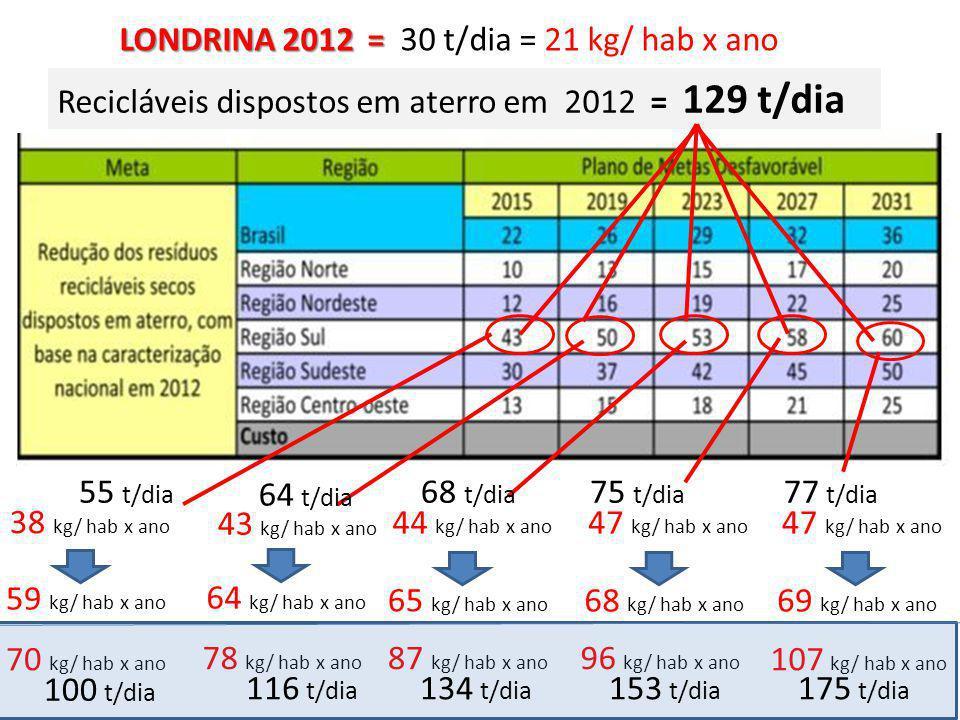 LONDRINA 2012 = 30 t/dia = 21 kg/ hab x ano