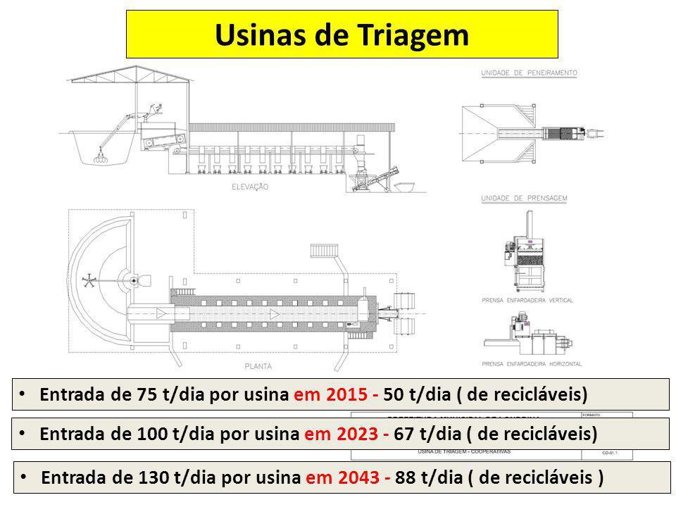 Usinas de Triagem Entrada de 75 t/dia por usina em 2015 - 50 t/dia ( de recicláveis)