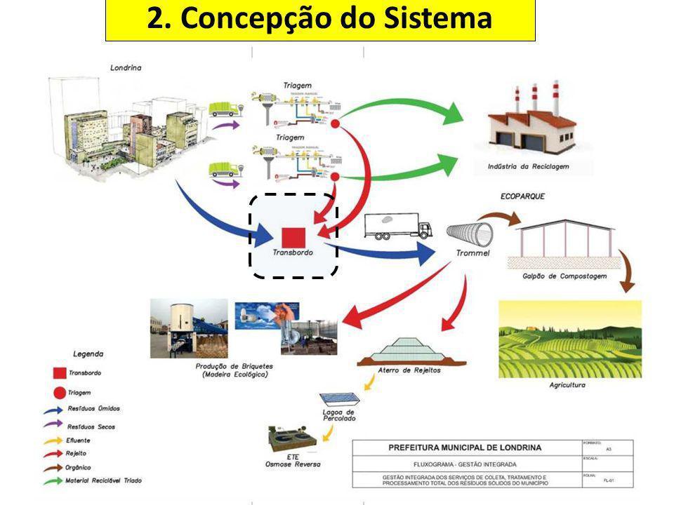 2. Concepção do Sistema