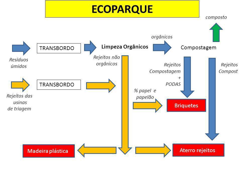 ECOPARQUE Limpeza Orgânicos Compostagem TRANSBORDO TRANSBORDO