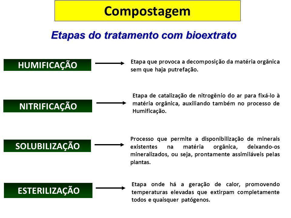 Etapas do tratamento com bioextrato