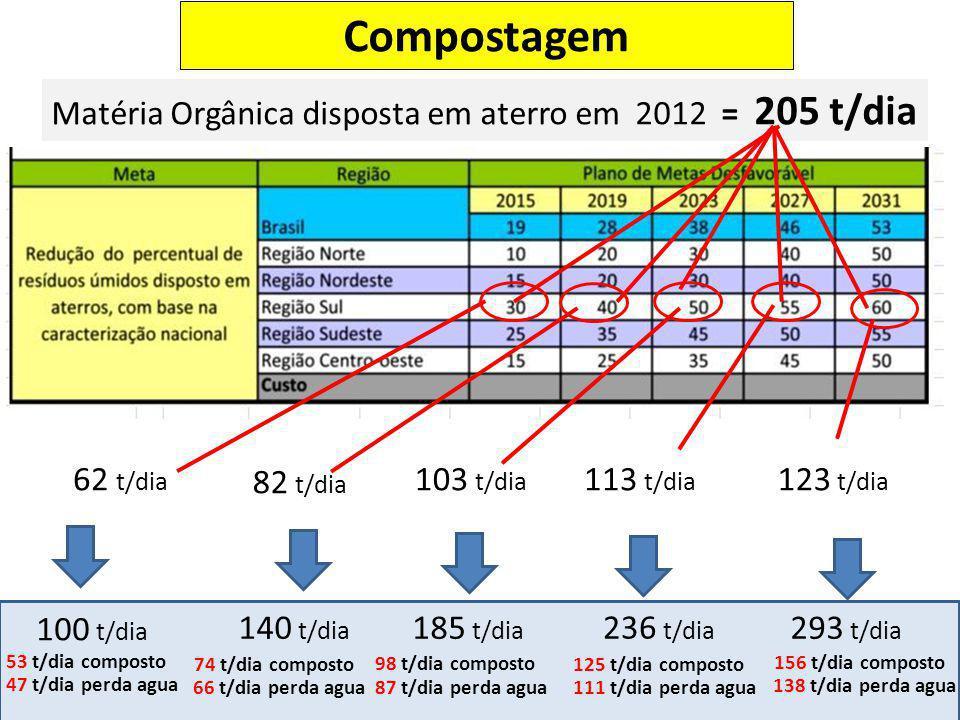 Compostagem Matéria Orgânica disposta em aterro em 2012 = 205 t/dia