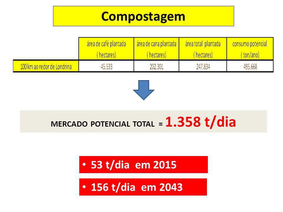 MERCADO POTENCIAL TOTAL = 1.358 t/dia