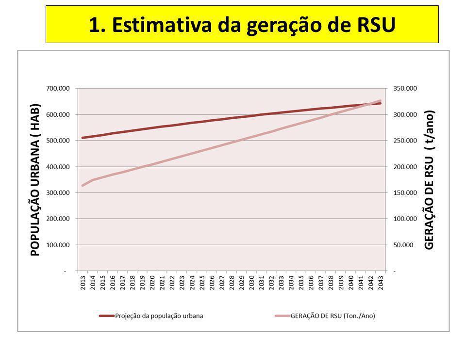 1. Estimativa da geração de RSU