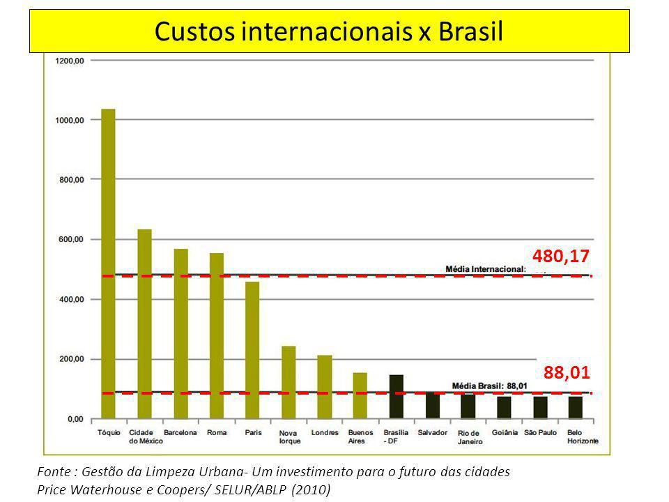 Custos internacionais x Brasil