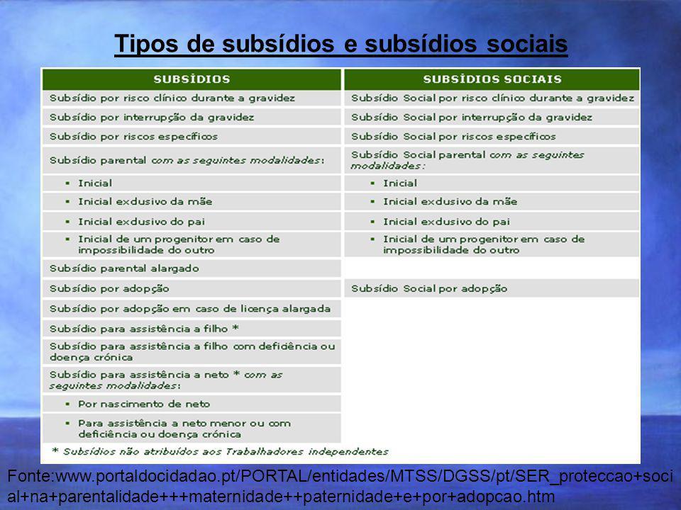 Tipos de subsídios e subsídios sociais