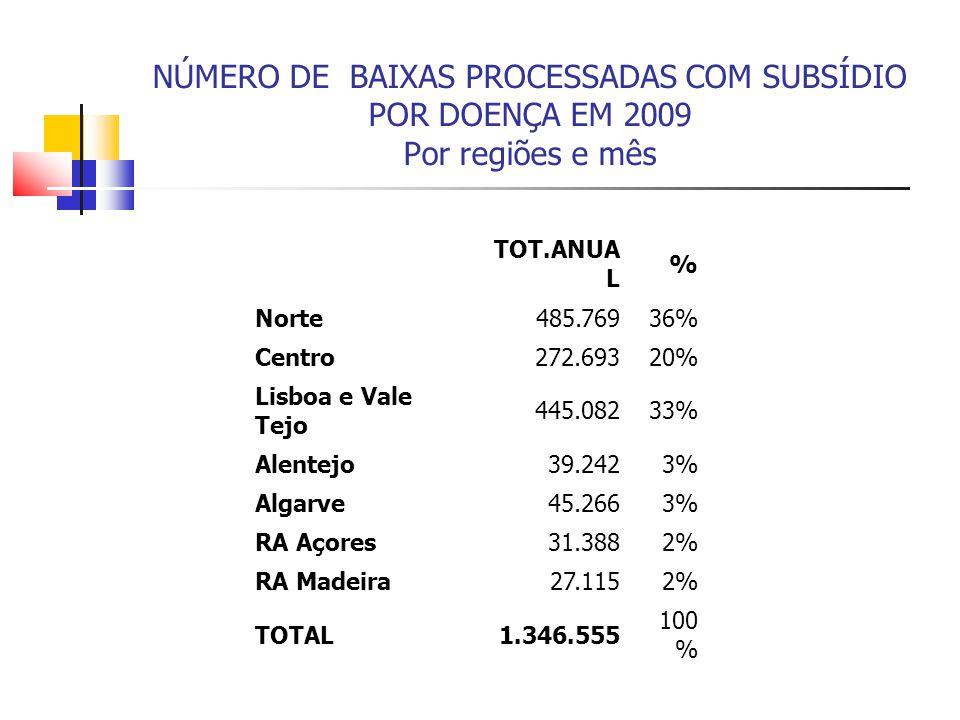 NÚMERO DE BAIXAS PROCESSADAS COM SUBSÍDIO POR DOENÇA EM 2009 Por regiões e mês