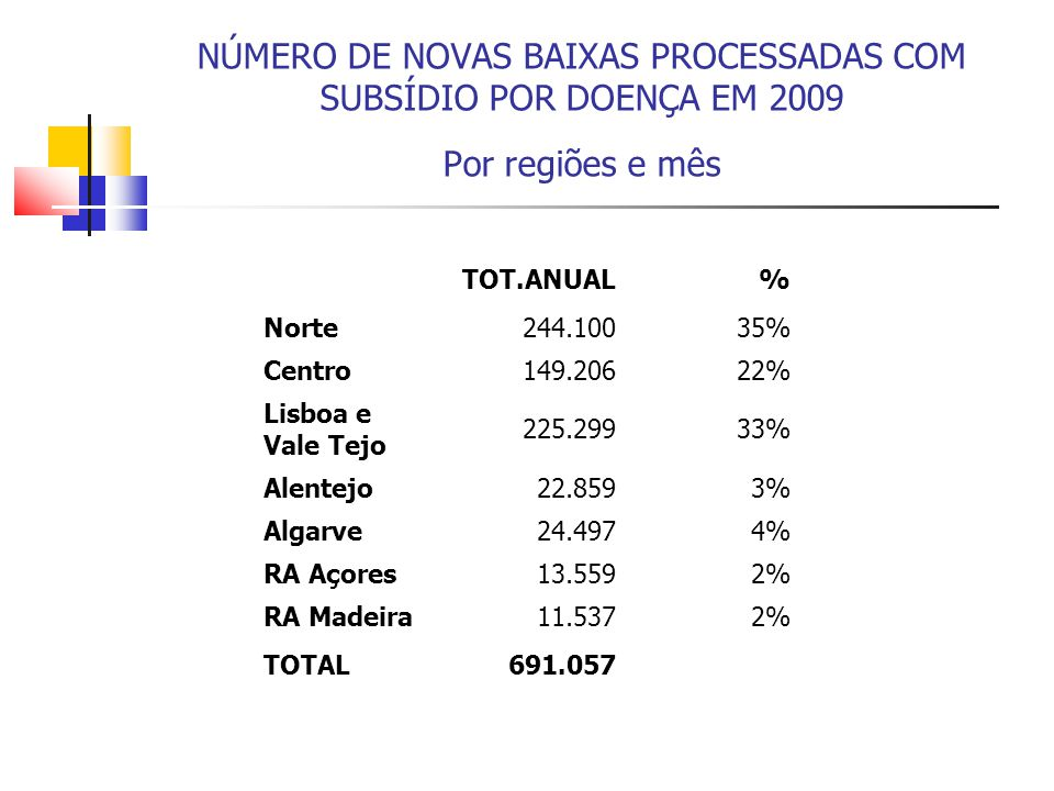 NÚMERO DE NOVAS BAIXAS PROCESSADAS COM SUBSÍDIO POR DOENÇA EM 2009 Por regiões e mês