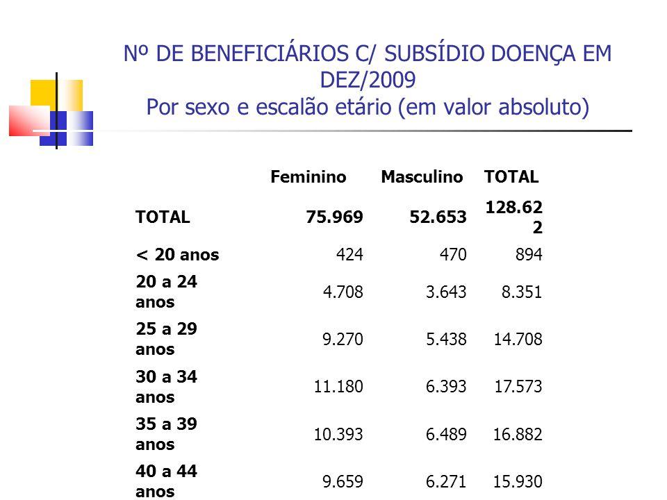 Nº DE BENEFICIÁRIOS C/ SUBSÍDIO DOENÇA EM DEZ/2009 Por sexo e escalão etário (em valor absoluto)