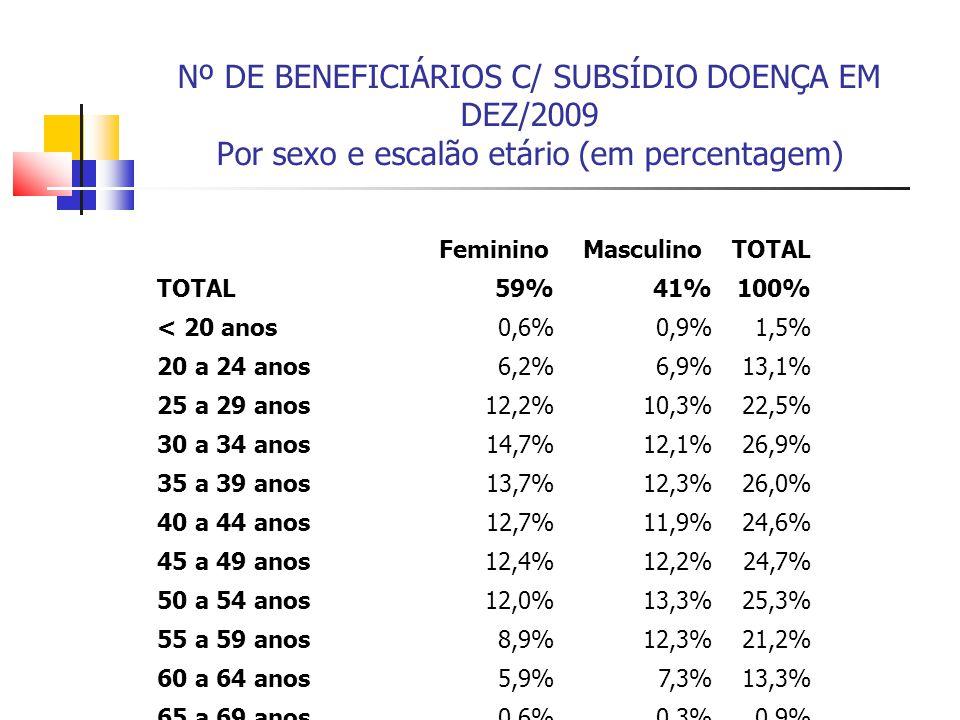 Nº DE BENEFICIÁRIOS C/ SUBSÍDIO DOENÇA EM DEZ/2009 Por sexo e escalão etário (em percentagem)