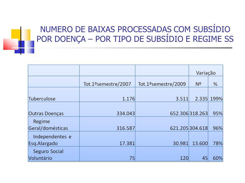 NUMERO DE BAIXAS PROCESSADAS COM SUBSÍDIO POR DOENÇA – POR TIPO DE SUBSÍDIO E REGIME SS