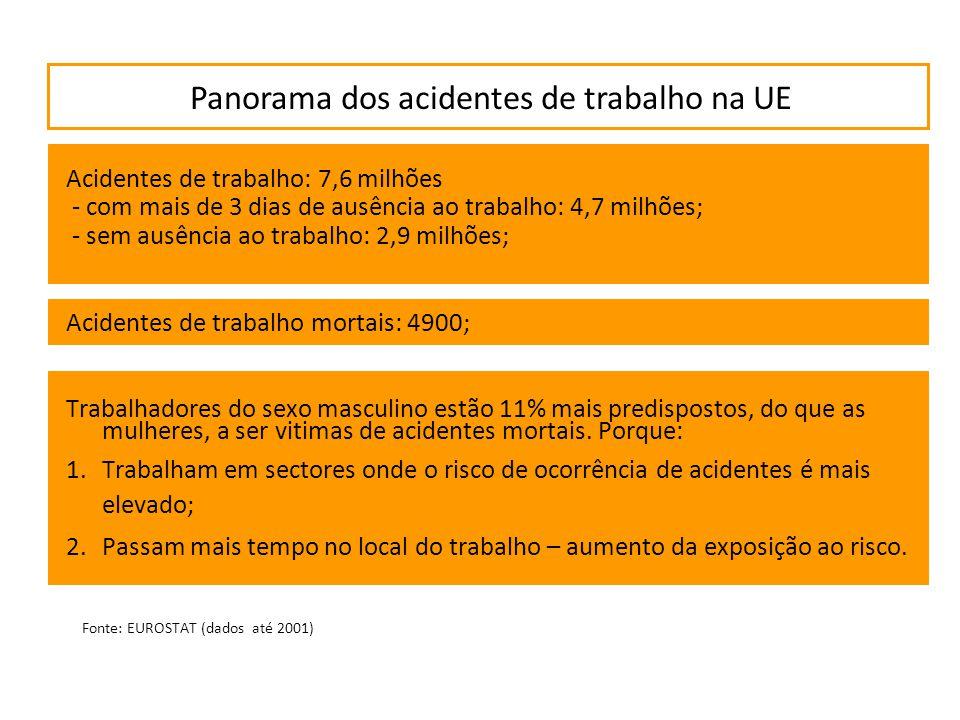 Panorama dos acidentes de trabalho na UE