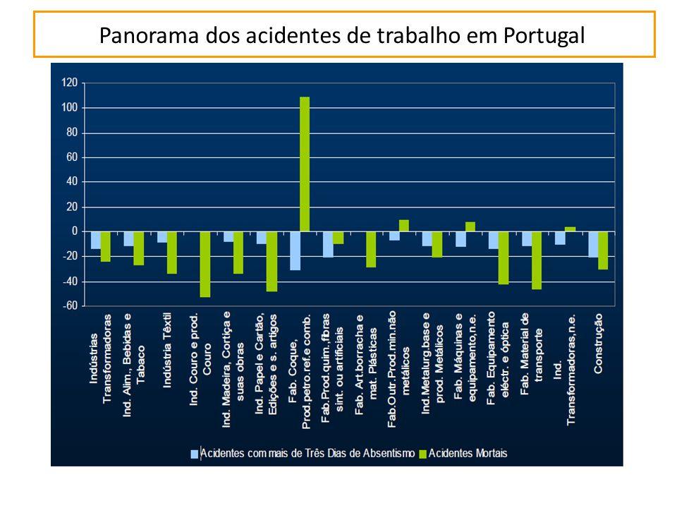 Panorama dos acidentes de trabalho em Portugal