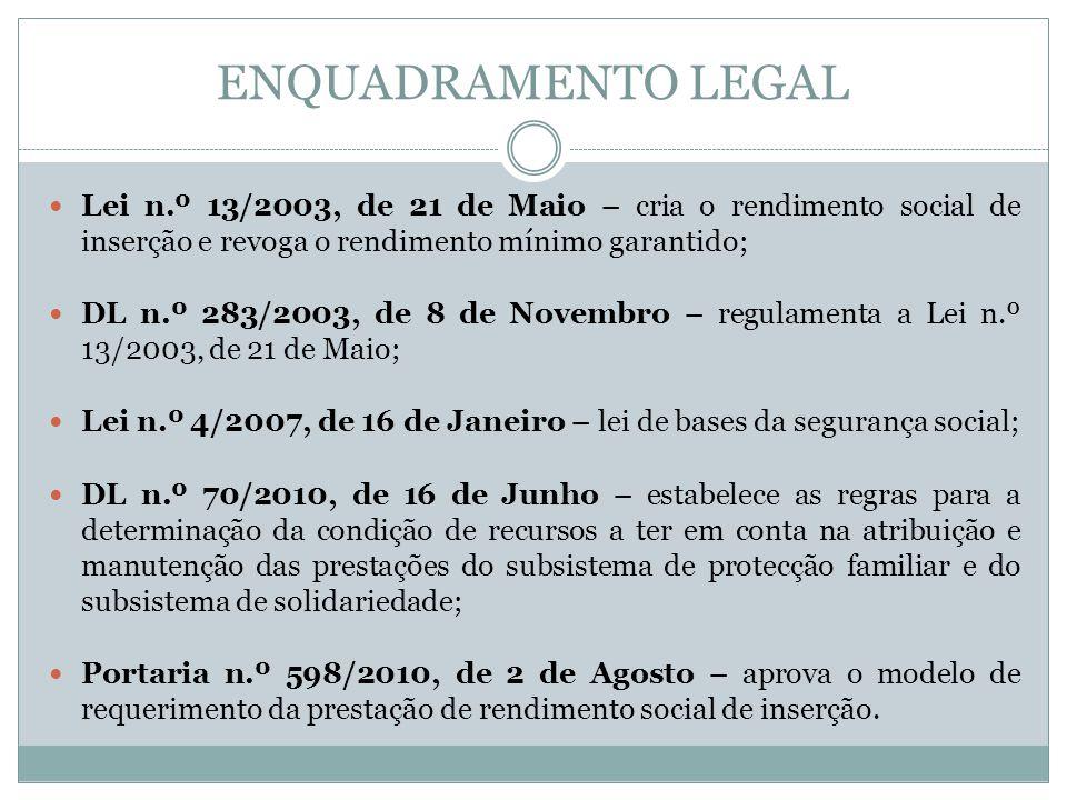 ENQUADRAMENTO LEGAL Lei n.º 13/2003, de 21 de Maio – cria o rendimento social de inserção e revoga o rendimento mínimo garantido;