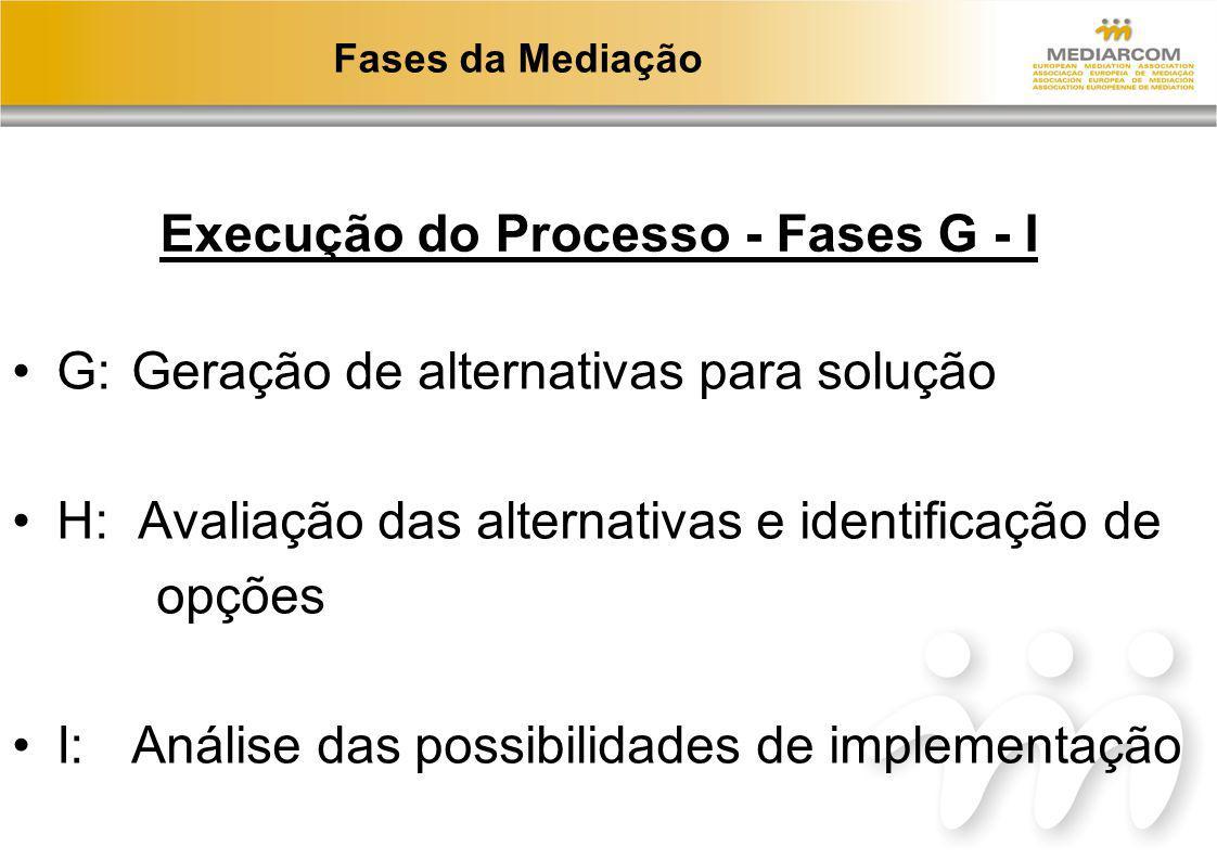 Execução do Processo - Fases G - I