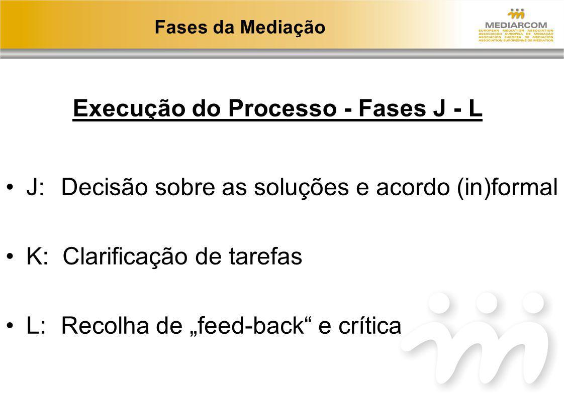 Execução do Processo - Fases J - L