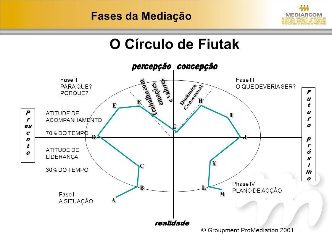 O Círculo de Fiutak Fases da Mediação © Groupment ProMediation 2001 M