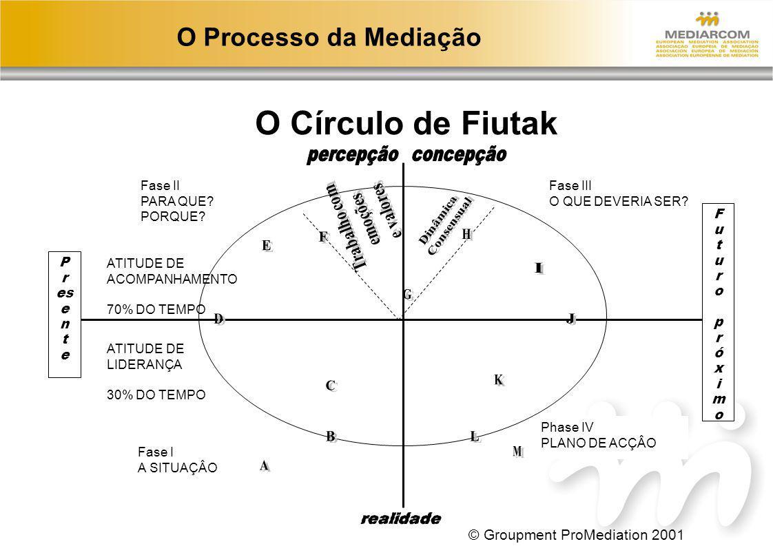 O Círculo de Fiutak O Processo da Mediação