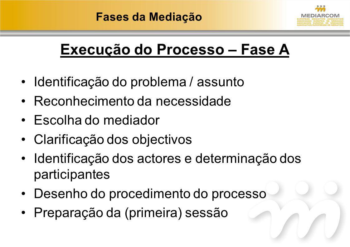 Execução do Processo – Fase A