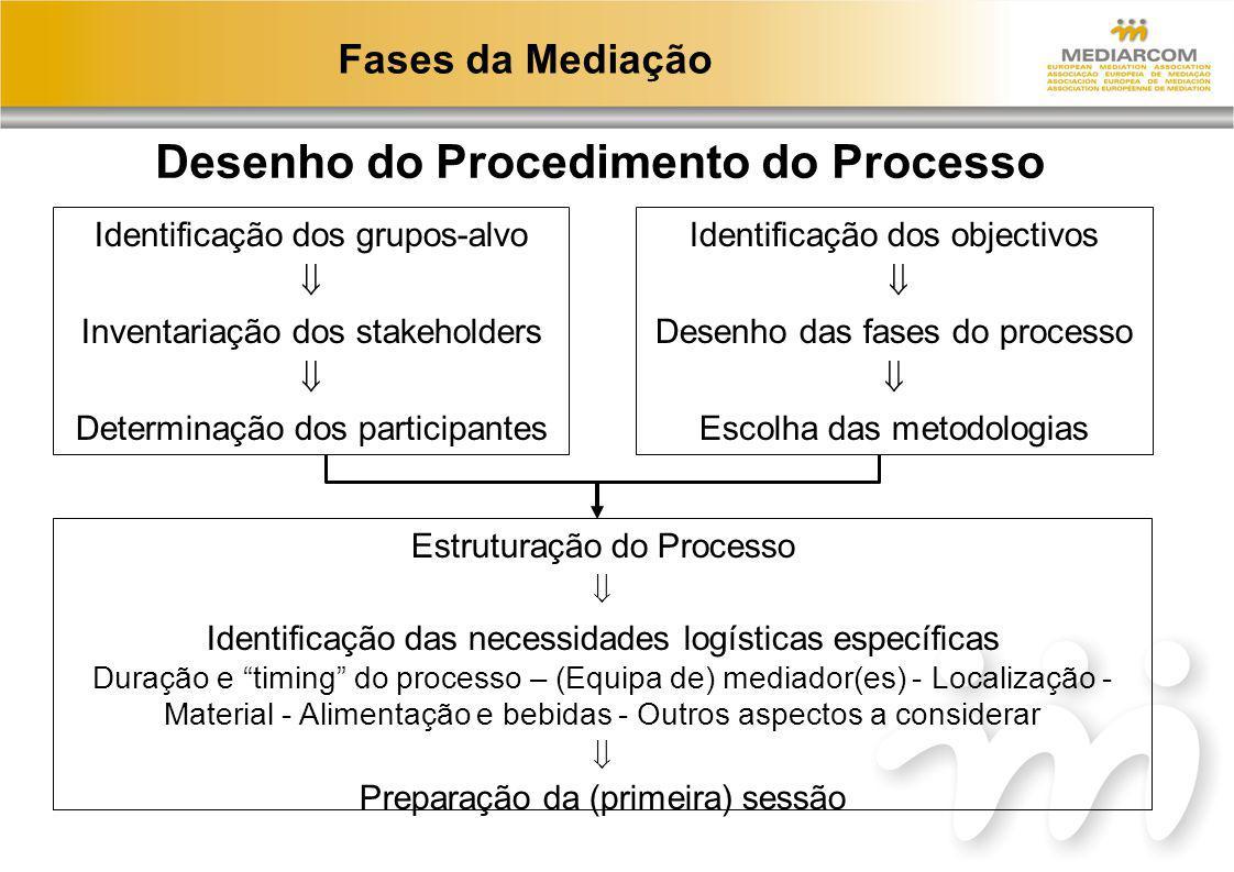 Desenho do Procedimento do Processo