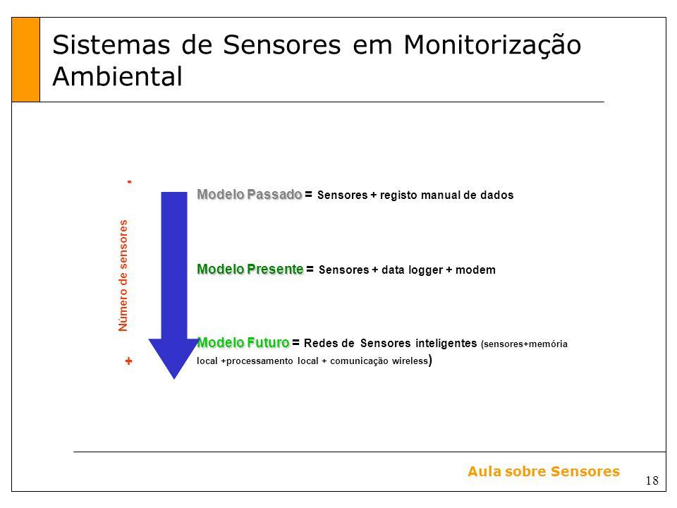 Sistemas de Sensores em Monitorização Ambiental