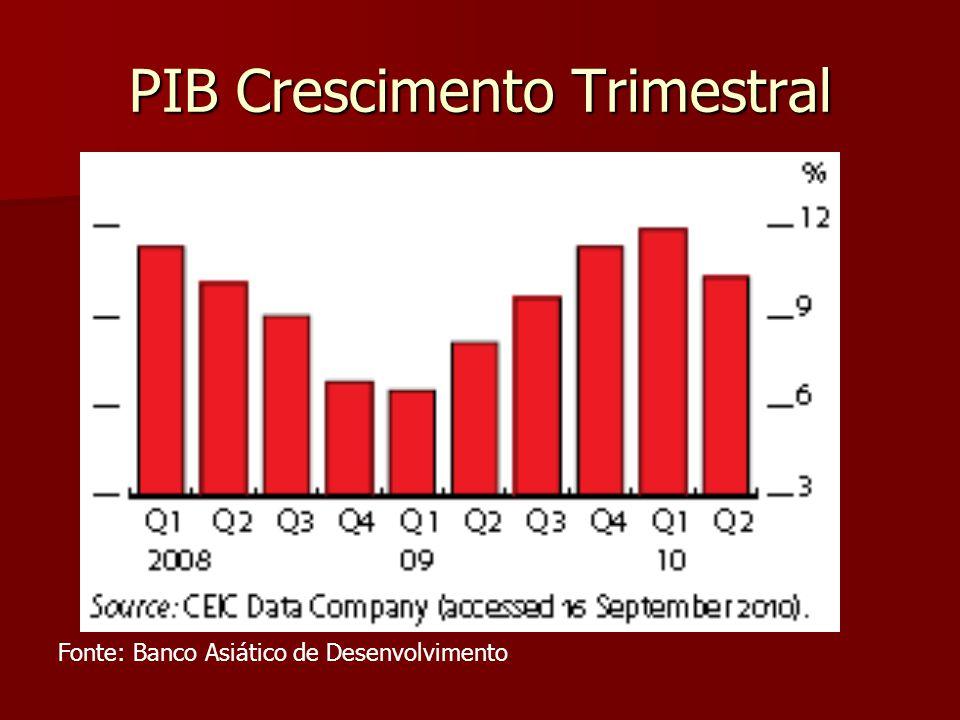 PIB Crescimento Trimestral