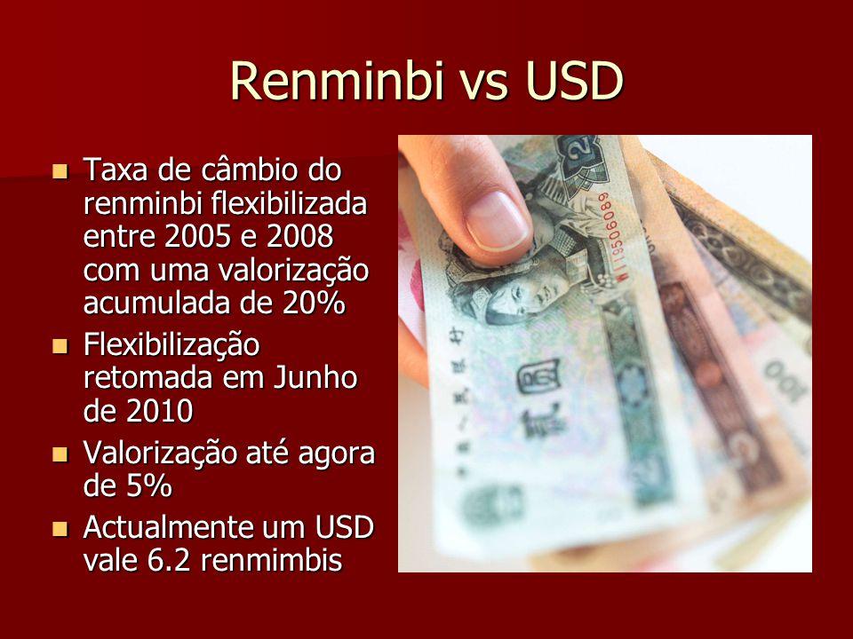 Renminbi vs USD Taxa de câmbio do renminbi flexibilizada entre 2005 e 2008 com uma valorização acumulada de 20%