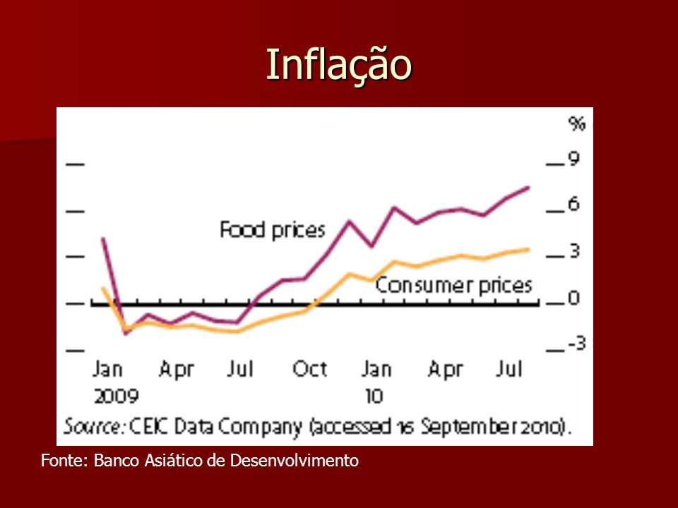 Inflação Fonte: Banco Asiático de Desenvolvimento