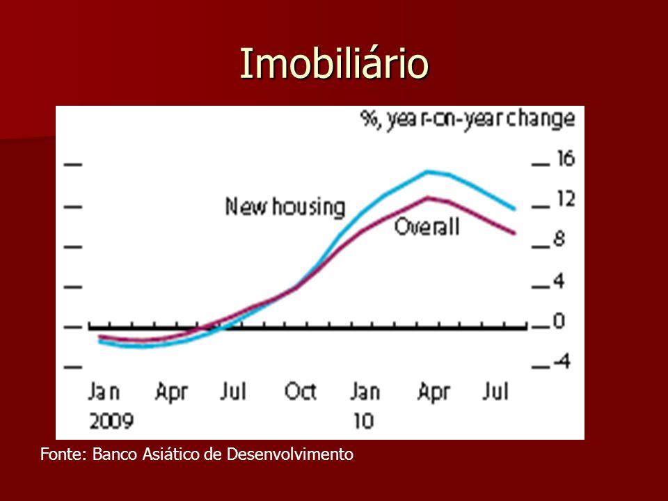 Imobiliário Fonte: Banco Asiático de Desenvolvimento