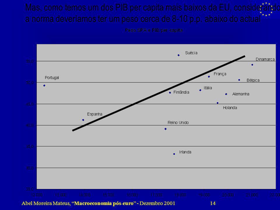 Mas, como temos um dos PIB per capita mais baixos da EU, considerando