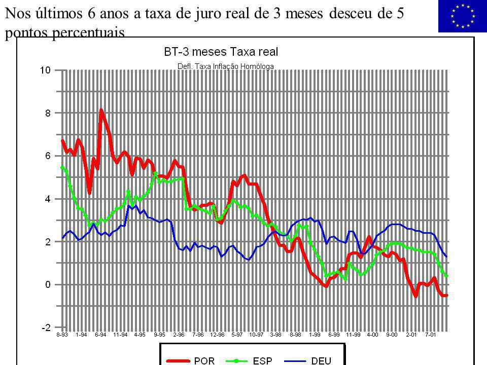 Nos últimos 6 anos a taxa de juro real de 3 meses desceu de 5 pontos percentuais