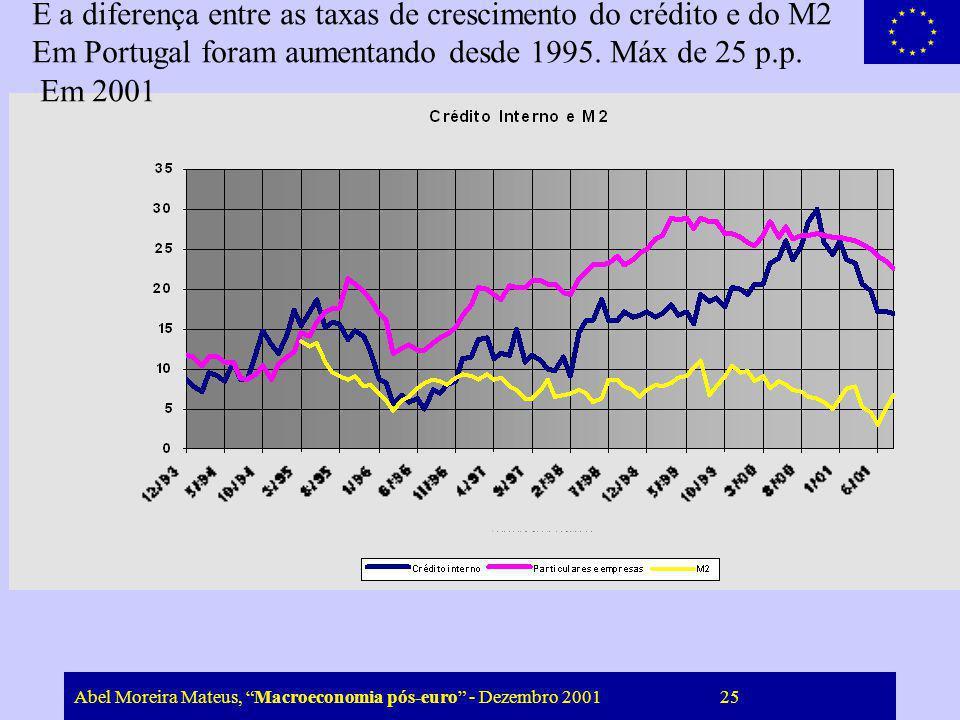 E a diferença entre as taxas de crescimento do crédito e do M2
