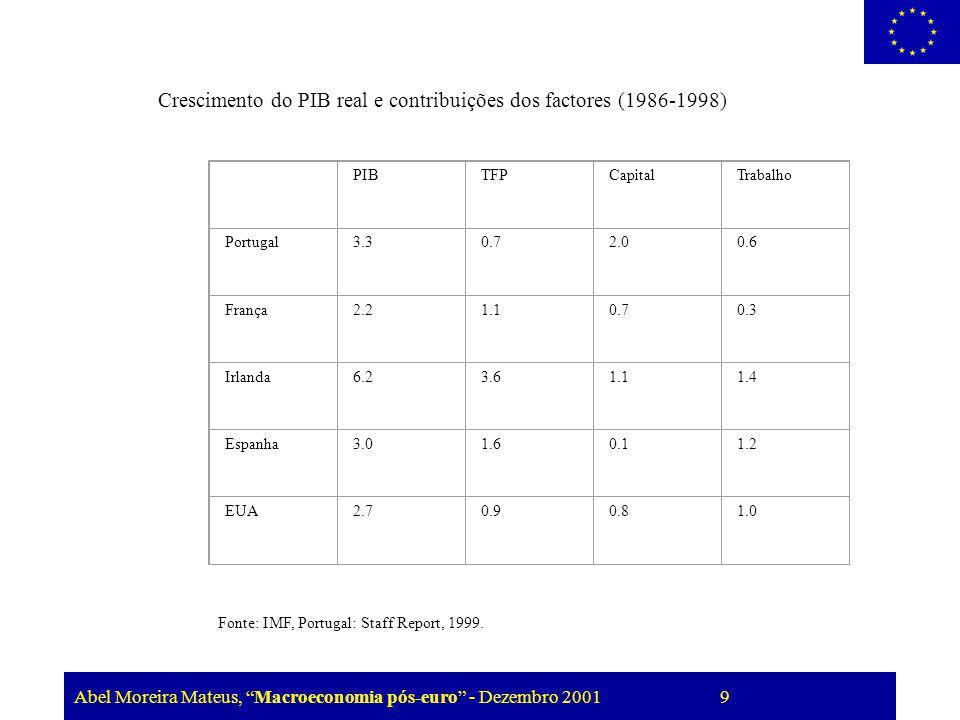 Crescimento do PIB real e contribuições dos factores (1986-1998) PIB