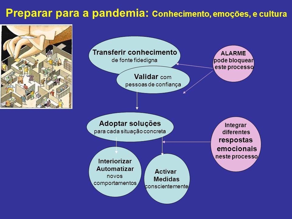 Preparar para a pandemia: Conhecimento, emoções, e cultura