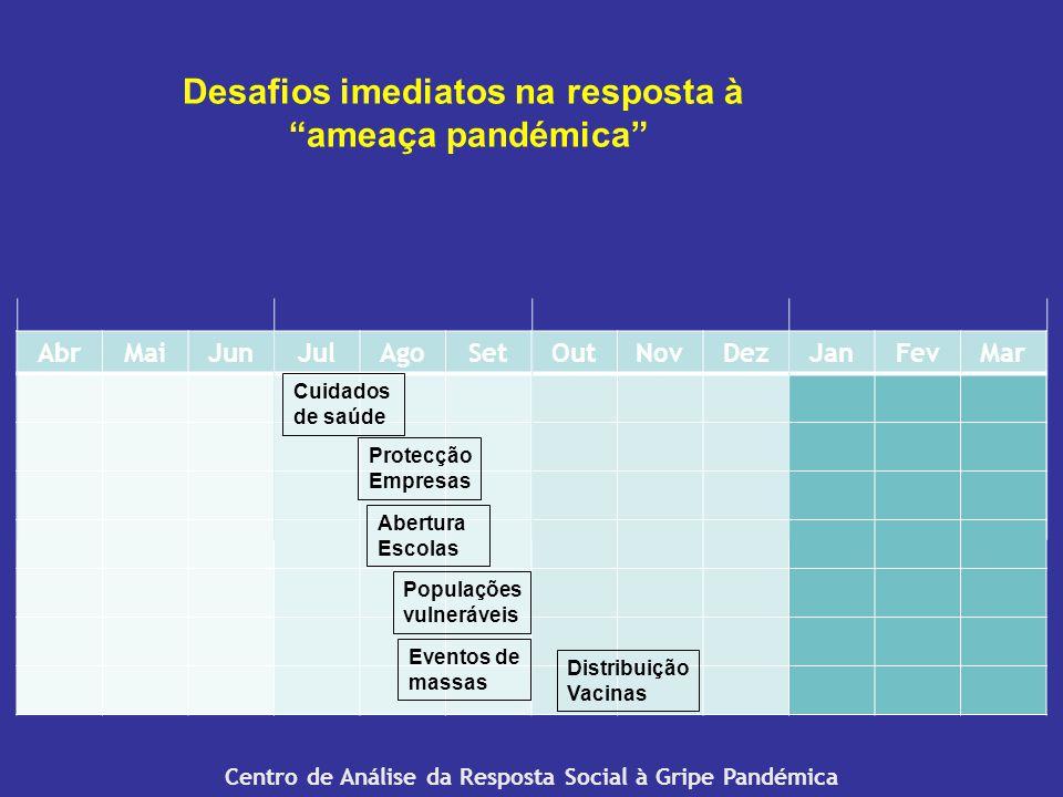 Desafios imediatos na resposta à ameaça pandémica