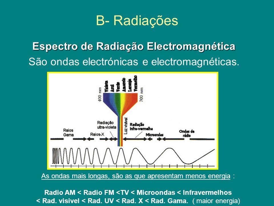 B- Radiações Espectro de Radiação Electromagnética