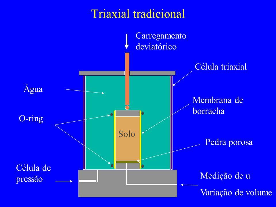 Triaxial tradicional Carregamento deviatórico Célula triaxial Água