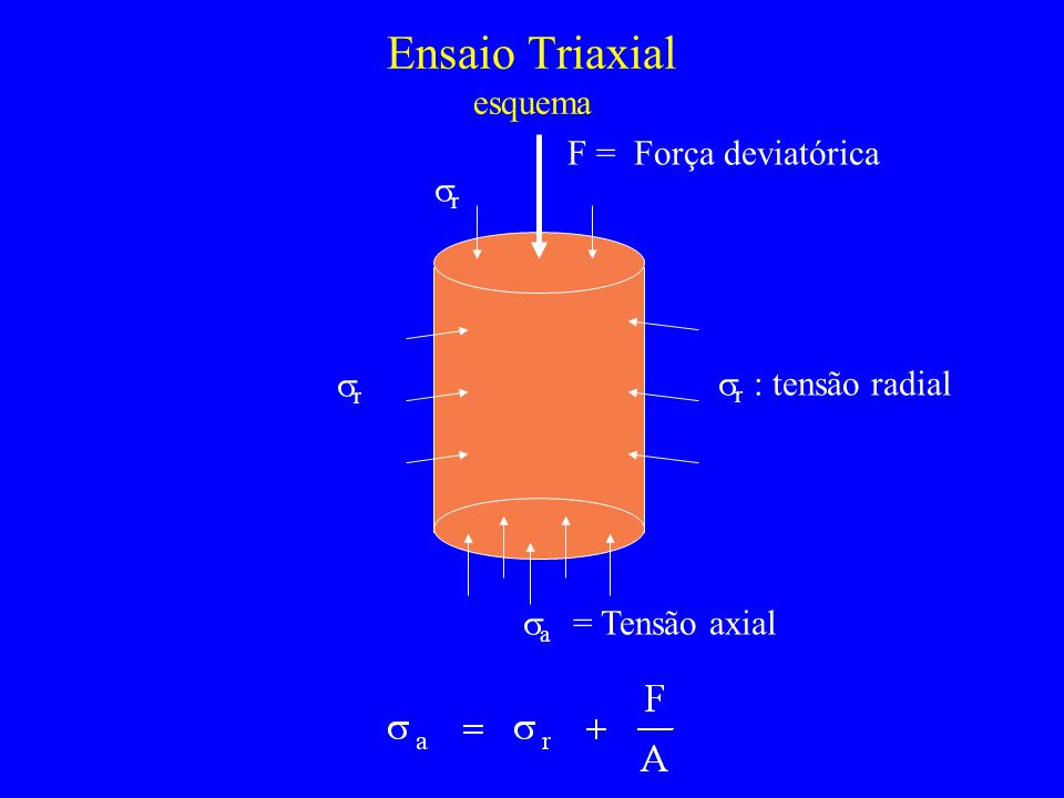 Ensaio Triaxial esquema