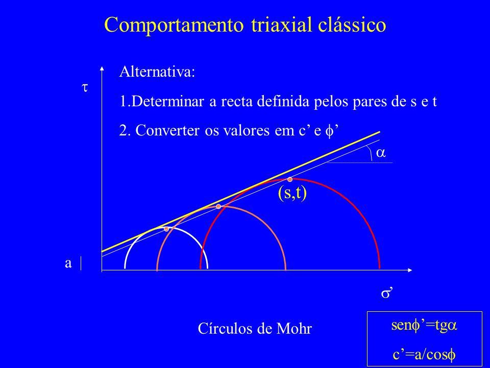 Comportamento triaxial clássico