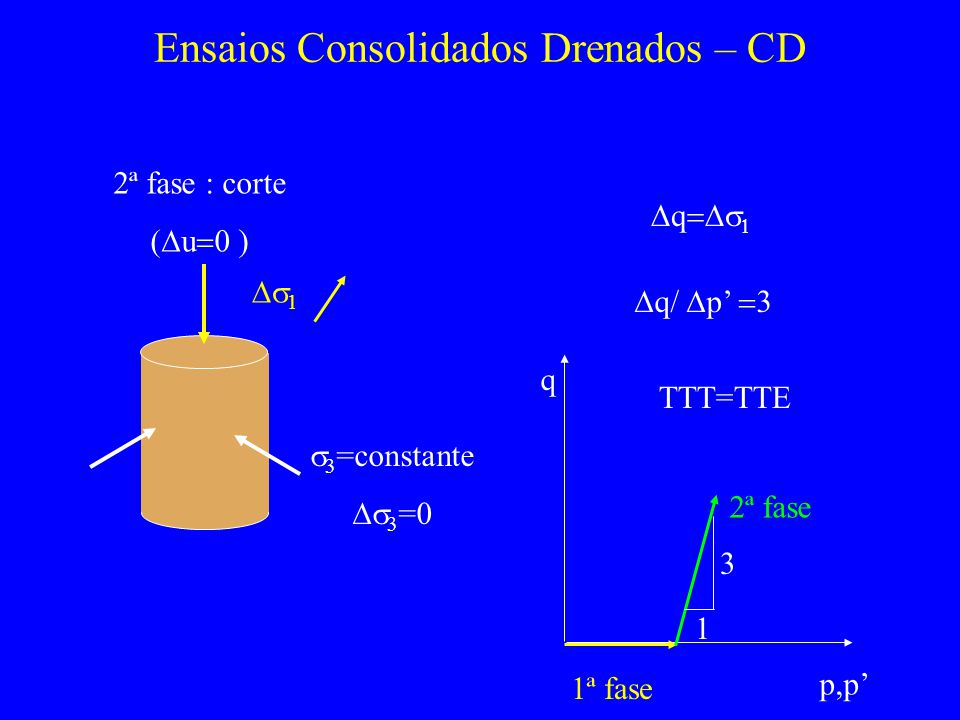 Ensaios Consolidados Drenados – CD